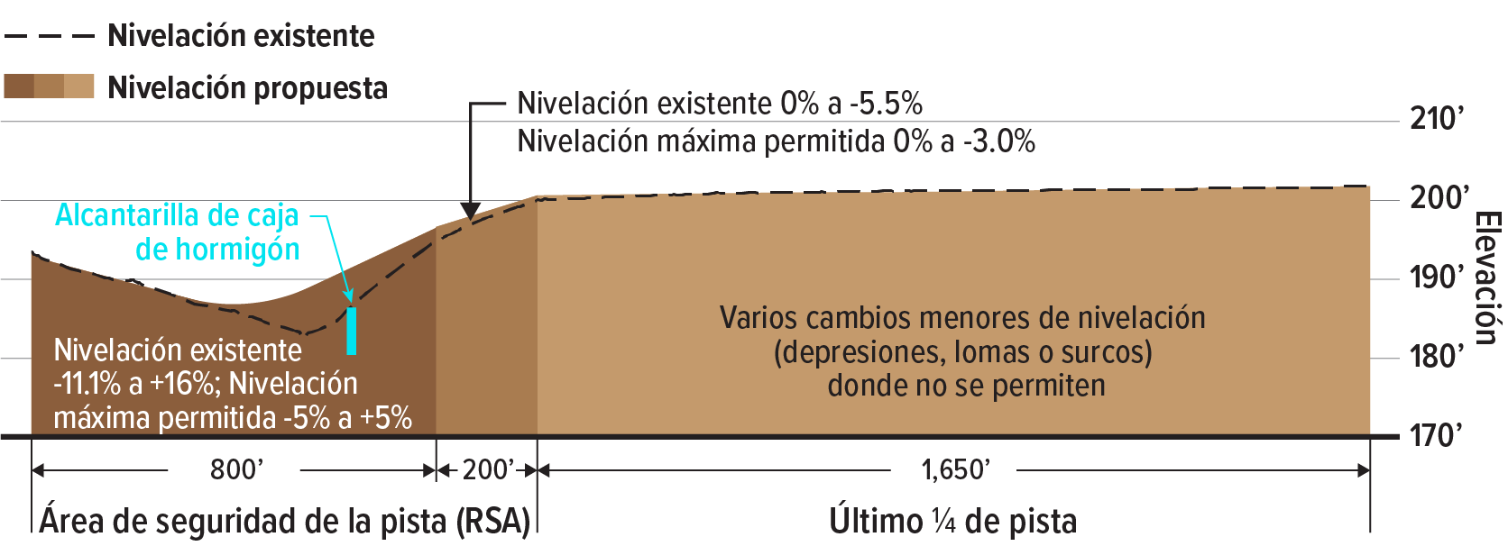 Un diagrama ilustra cómo la pendiente actual del área de seguridad de la pista es de 0% a -5.5% y cómo se rellenará el área para tener una pendiente más uniforme de 0% a -3.0%. También muestra la ubicación de la alcantarilla de concreto que reencauzará Glencoe Swale