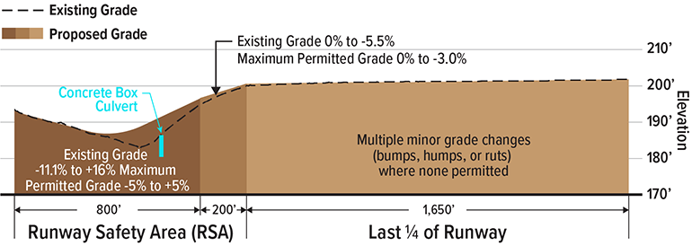 A diagram illustrates how the current runway safety area grade is 0% to -5.5% and how the area will be filled to have a more even grade of 0% to -3.0%. It also pictures the location of the concrete box culvert that will contain Glencoe Swale.