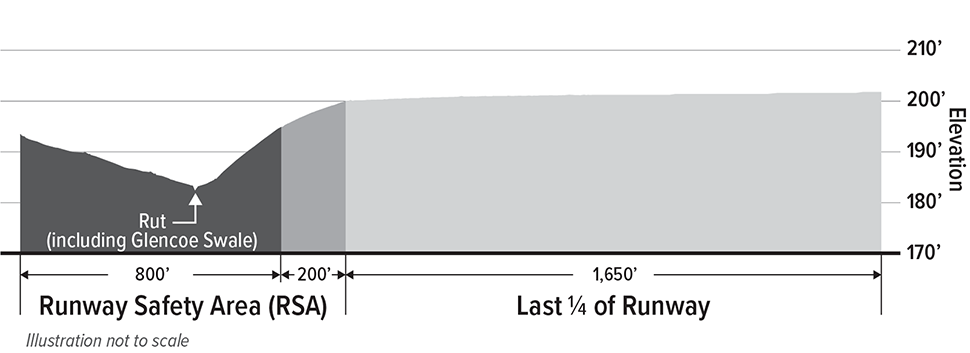 A diagram illustrates how the current runway safety area grade contains a hump and a rut (including Glencoe Swale). This rise and fall in elevation is contrasted against the last fourth of the runway which has an even grade at 200 feet of elevation. The runway safety area grade must be corrected to meet FAA standards.