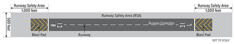 graphic rendering of Runway 13R-31L and runway safety area at Hillsboro Airport