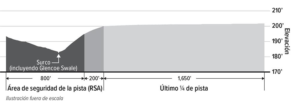 Un diagrama ilustra cómo la superficie actual del área de seguridad de la pista presenta una loma y un surco (incluyendo Glencoe Swale). Este desnivel se contrasta con el último cuarto de la pista que tiene una nivelación uniforme a 200 pies de elevación. La nivelación del área de seguridad de la pista debe corregirse para cumplir con las normas de la FAA.
