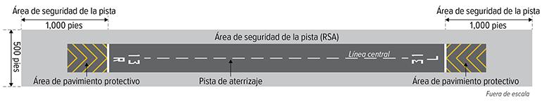 representación gráfica de la Pista 13R-31L y el área de seguridad de la pista en el Aeropuerto de Hillsboro